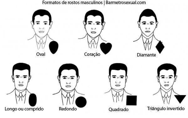 tipos de formatos de rostos de homens